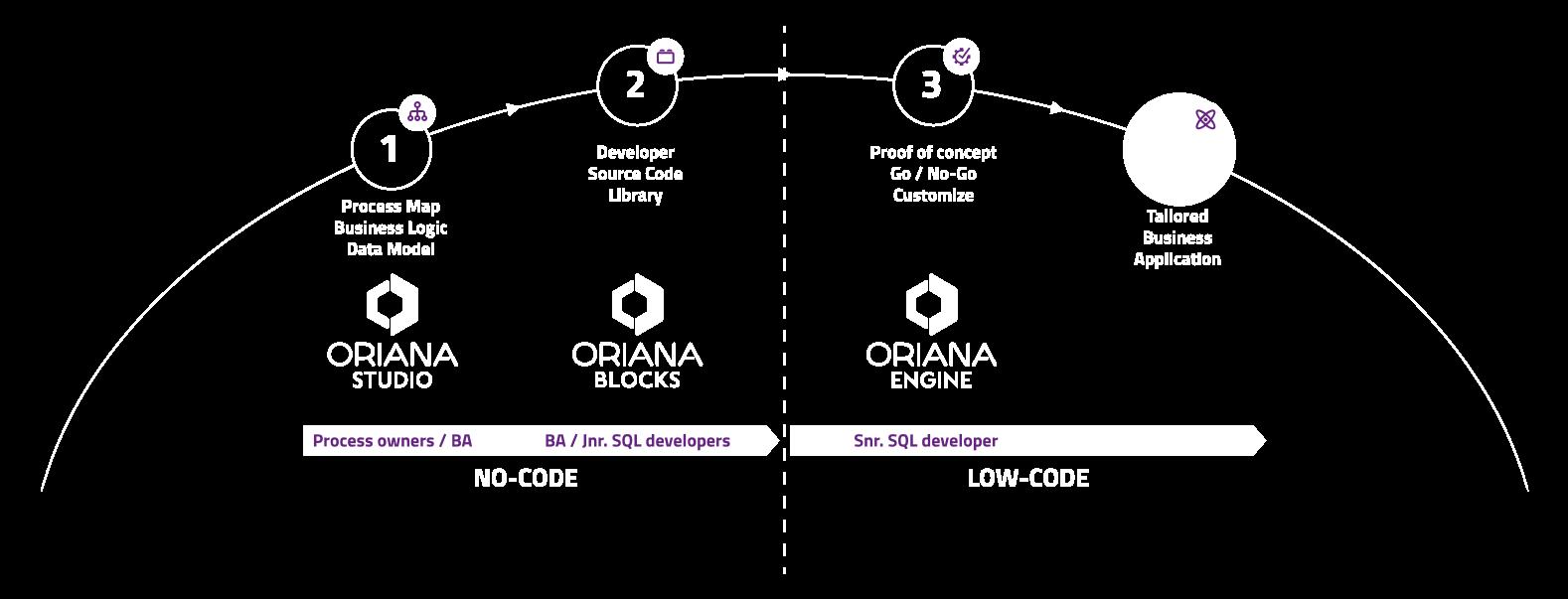 oriana low code platform